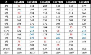 ランニング記録2019